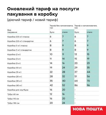 «Нова пошта» піднімає тарифи: скільки тепер доведеться платити
