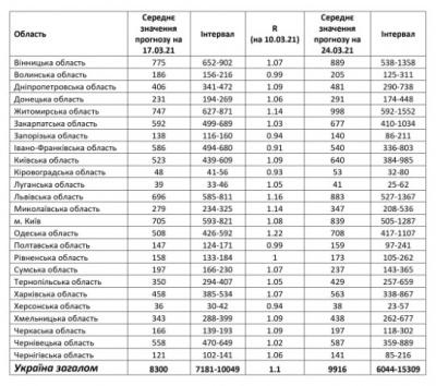 Прогноз науковців: скільки нових випадків коронавірусу фіксуватимуть на Буковині у найближчі два тижні