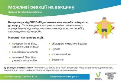 Вакцинація проти коронавірусу: МОЗ опублікував перелік побічних ефектів від Covishield
