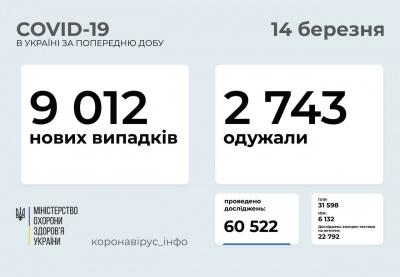Буковина в «десятці»: де в Україні виявили найбільше нових випадків коронавірусу