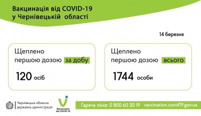 Стало відомо, скількох буковинців вакцинували сьогодні