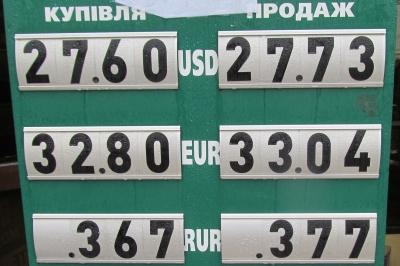 Курс валют у Чернівцях на 15 березня