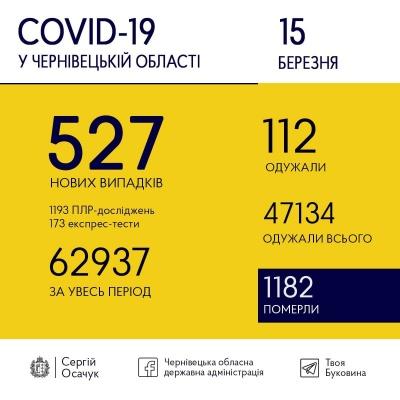 Коронавірус лютує: на Буковині знову зафіксували значну кількість нових випадків хвороби