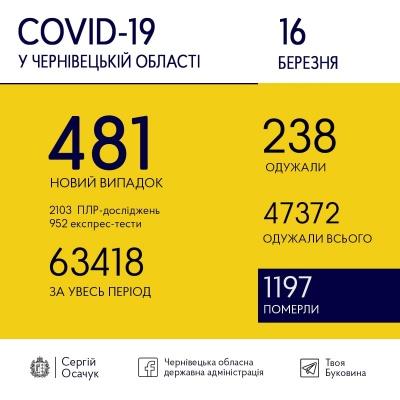 Коронавірус лютує: за добу на Буковині заразилося удвічі більше людей, ніж одужало