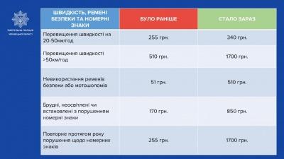 В Україні почали діяти нові штрафи за порушення Правил дорожнього руху: що потрібно знати водіям