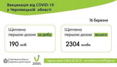 Ковід-вакцинація: Буковина знову в аутсайдерах серед регіонів за кількістю щеплень за добу