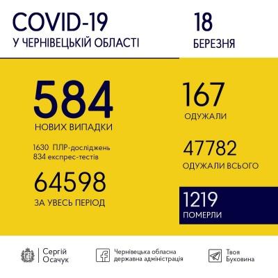 Коронавірус лютує: на Буковині знову виявили значну кількість нових випадків хвороби
