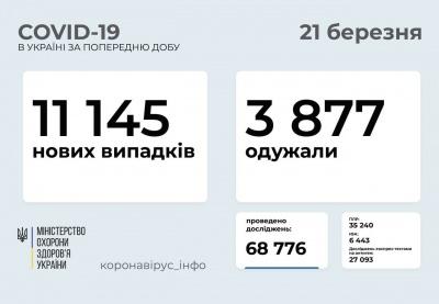 Коронавірус не відступає: скільки українців занедужали за добу