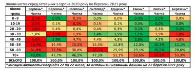 Люди якого віку у найвищій зоні ризику зараження коронавірусом в Україні