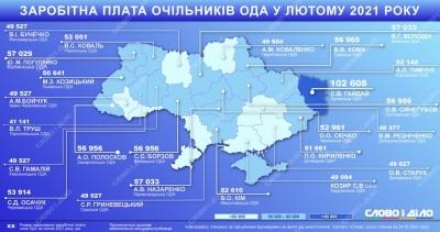 Стало відомо, скільки Осачук отримав зарплати у лютому