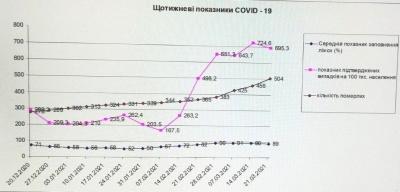Ситуація критична: у Чернівцях чиновники б'ють на сполох через захворюваність на COVID-19
