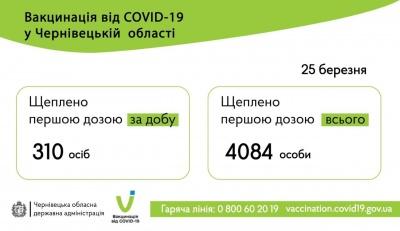 Вакцинація на Буковині: скількох мешканців області щепили від коронавірусу