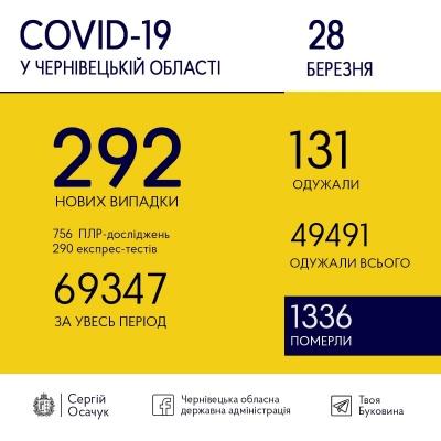COVID-19 на Буковині: скільки нових випадків хвороби виявили сьогодні