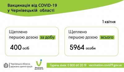 Скількох жителів Буковини вакцинували протягом минулої доби