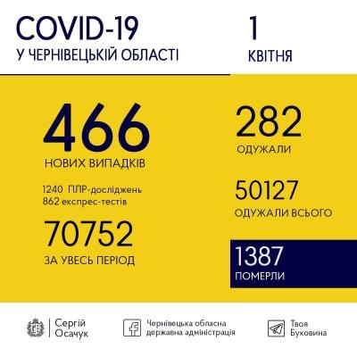 Ситуація з COVID-19 на Буковині: назвали кількість нових хворих