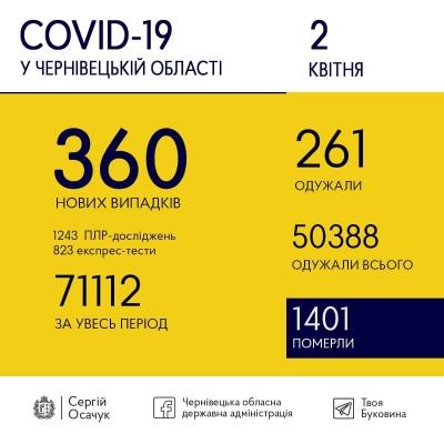 Коронавірус на Буковині: скільки нових ковід-хворих виявили сьогодні