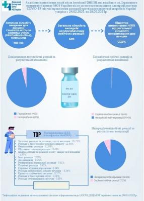 Які побічні реакції фіксують у вакцинованих від коронавірусу: відповідь МОЗ