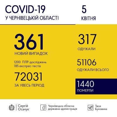 Коронавірус не відступає: скільки нових ковід-випадків виявили сьогодні на Буковині