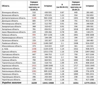 Коли Буковина вийде із «червоної» зони: свіжий ковід-прогноз від науковців
