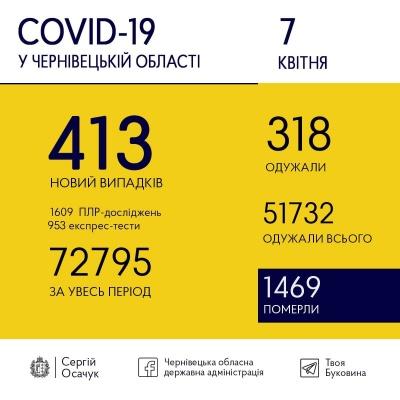 Коронавірус на Буковині: стало відомо, скільки нових ковід-випадків зафіксували сьогодні