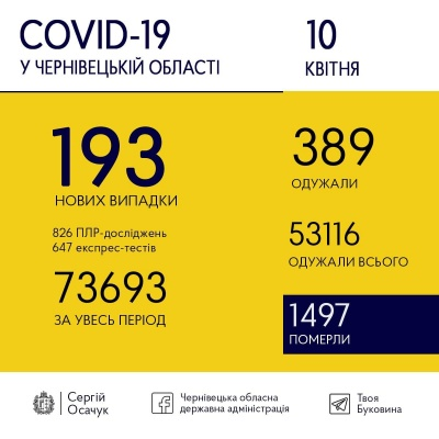 COVID-19 на Буковині йде на спад: скільки нових випадків хвороби виявили сьогодні