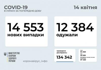 Коронавірус знову набирає обертів: скільки українців захворіли за добу