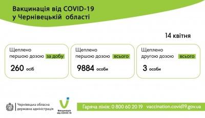 У Чернівецькій області щеплення від COVID-19 другою дозою отримали троє людей