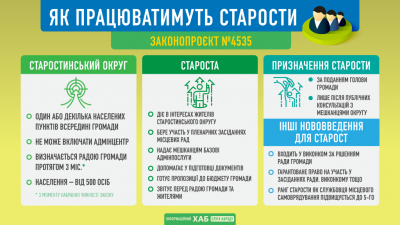 В Україні старостам у громадах надали ефективні функції: що відомо