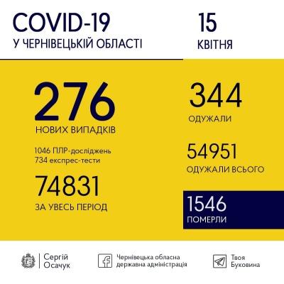 Ситуація з COVID-19: скільки нових випадків хвороби на Буковині виявили сьогодні