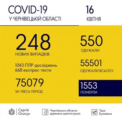 Коронавірус іде на спад: стало відомо, скільки нових ковід-випадків зафіксували на Буковині сьогодні