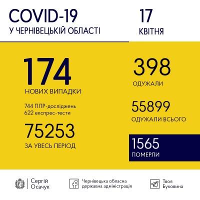 Ситуація з COVID-19: більше буковинців одужали, ніж захворіли