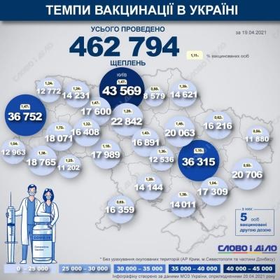 На Буковині проти коронавірусу щепилися майже 12 тисяч мешканців