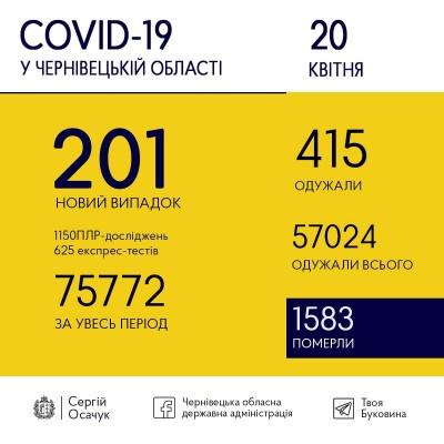 Коронавірус на Буковині: скільки нових випадків хвороби зафіксували сьогодні