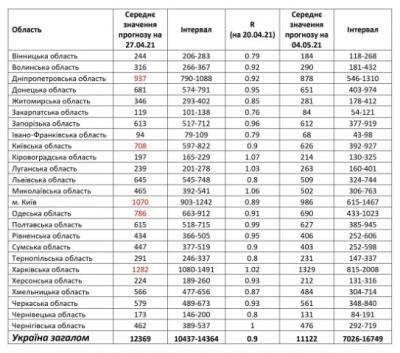 Скільки ковід-хворих на Буковині буде після Великодня: прогноз науковців