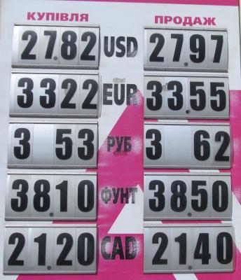 Курс валют у Чернівцях на 21 квітня