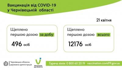 Вакцинація на Буковині: скільки мешканців області щепили за добу