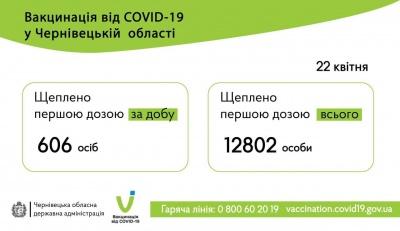 На Буковині вакцинували проти COVID-19 майже 13 тисяч жителів: останні дані