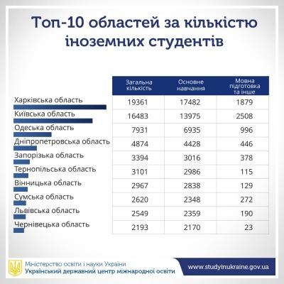 Буковинський медуніверситет потрапив у десятку найпопулярніших вузів України серед студентів-іноземців