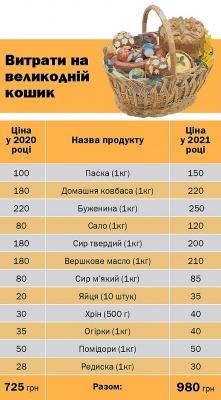 Найбільше здорожчали яйця та ковбаси: у скільки цьогоріч обійдеться великодній кошик