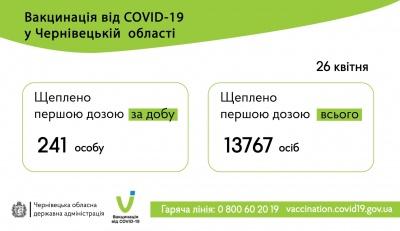 Вакцинація на Буковині: скільки людей отримали щеплення від коронавірусу
