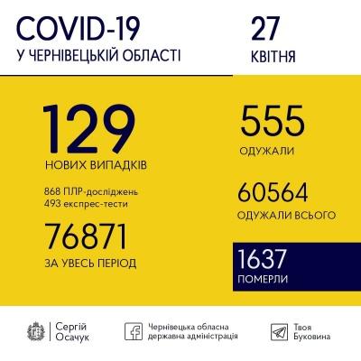 Коронавірус іде на спад: скільки нових випадків хвороби виявили на Буковині