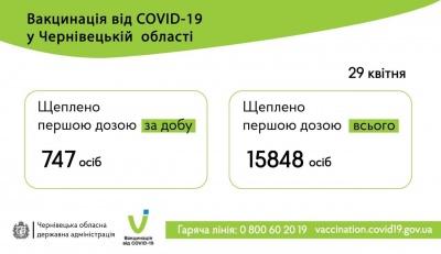 Вакцинація на Буковині: скільки людей отримали щеплення від COVID-19 сьогодні