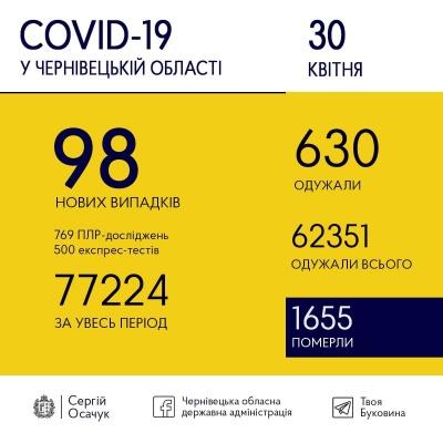 Коронавірус на Буковині: скільки нових ковід-випадків зафіксували медики сьогодні