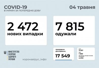 Коронавірус іде на спад: скільки українців занедужали за добу
