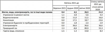 В Україні підвищили тарифи на комуналку: за що споживачі платять більше