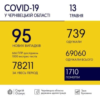 Скільки нових ковід-випадків виявили сьогодні в Чернівецькій області