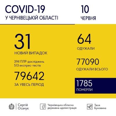 Скільки нових ковід-хворих виявили сьогодні медики на Буковині: останні дані
